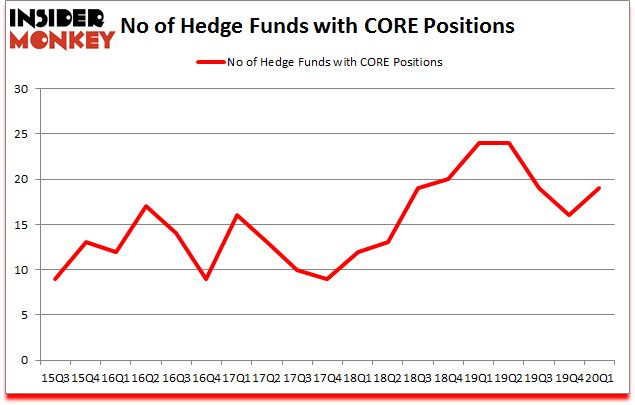 Is CORE A Good Stock To Buy?