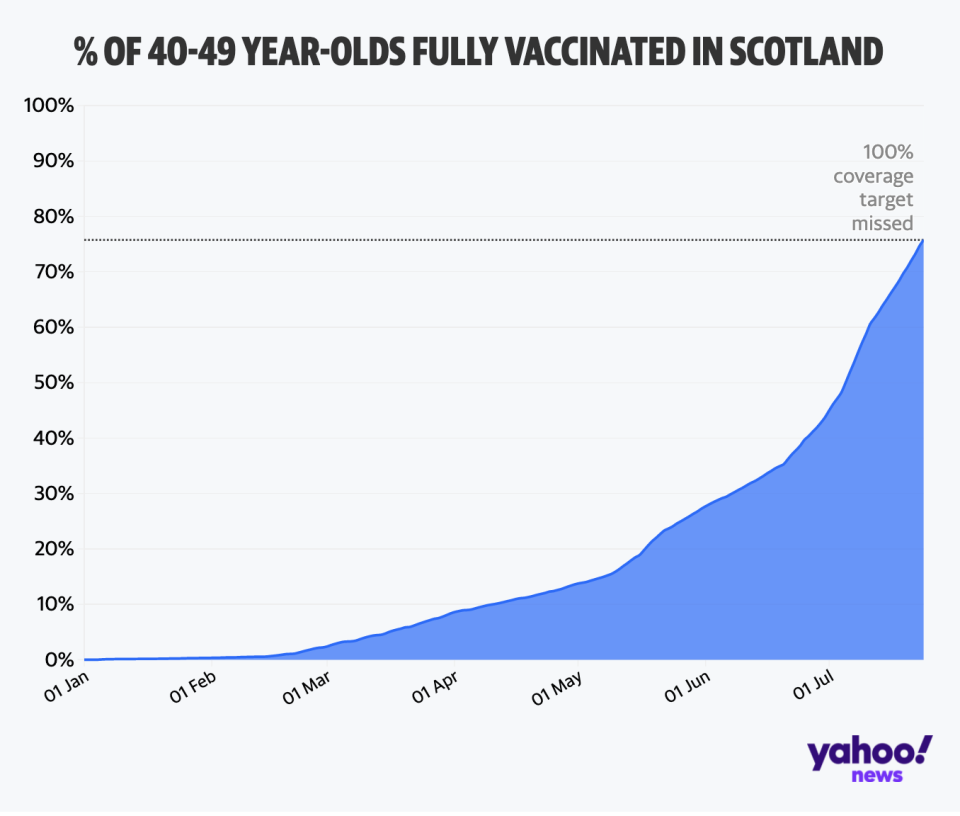 The rolling rates of people with two coronavirus jabs in Scotland.