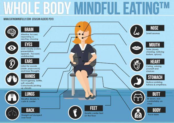 PHOTO: An infographic created by Dr. Susan Albers shows tips for eating mindfully. (Susan Albers/Eatingmindfully.com)