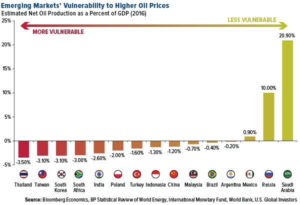 Emerging markets vulnerability to higher oil prices