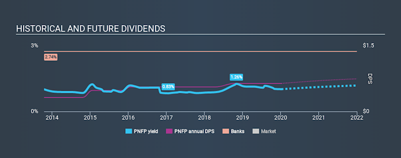 NasdaqGS:PNFP Historical Dividend Yield, January 8th 2020