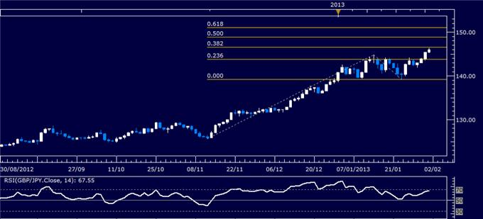 Forex_GBPJPY_Technical_Analysis_02.01.2013_body_Picture_1.png, GBP/JPY Technical Analysis 02.01.2013