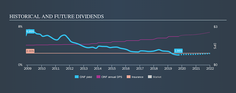 NasdaqGS:CINF Historical Dividend Yield, October 2nd 2019