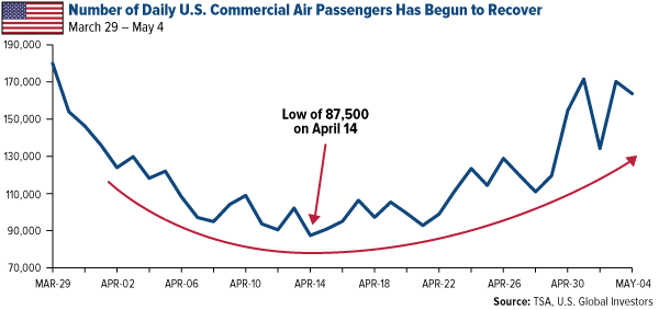 Air Travel Has Proved to Be Resilient to External Shocks