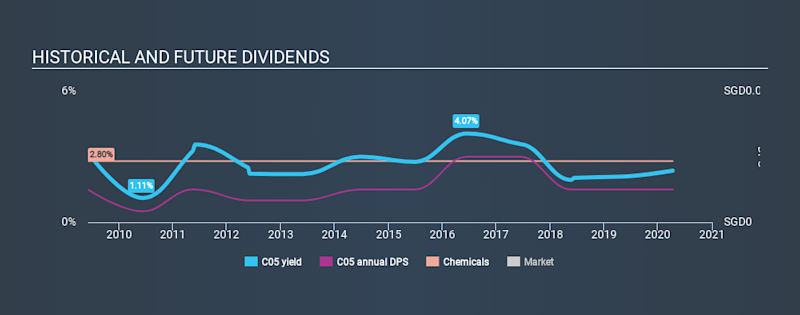 SGX:C05 Historical Dividend Yield April 10th 2020