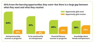 New Girl Scout study shows girls aspire to be entrepreneurs, but lack access to the opportunities they seek. Photo credit: Girl Scouts of the USA. All Rights Reserved.