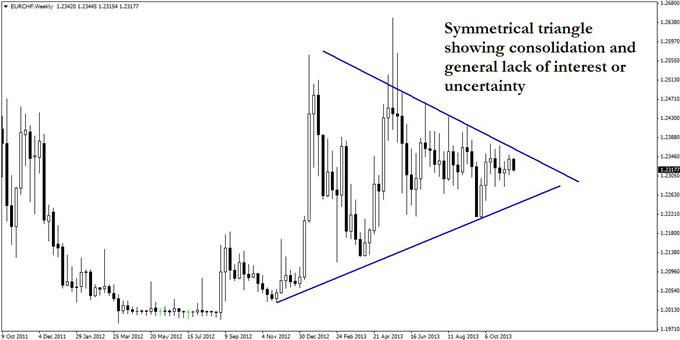 The_Potential_Awakening_of_EURCHF_body_GuestCommentary_KayeLee_November20A_1.png, The Potential