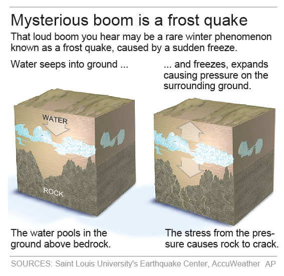 Graphic explains frost quakes.; 2c x 4 inches; 96.3 mm x 101 mm;