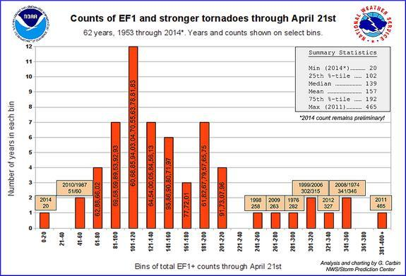 There are fewer tornadoes this year compared to in previous years.