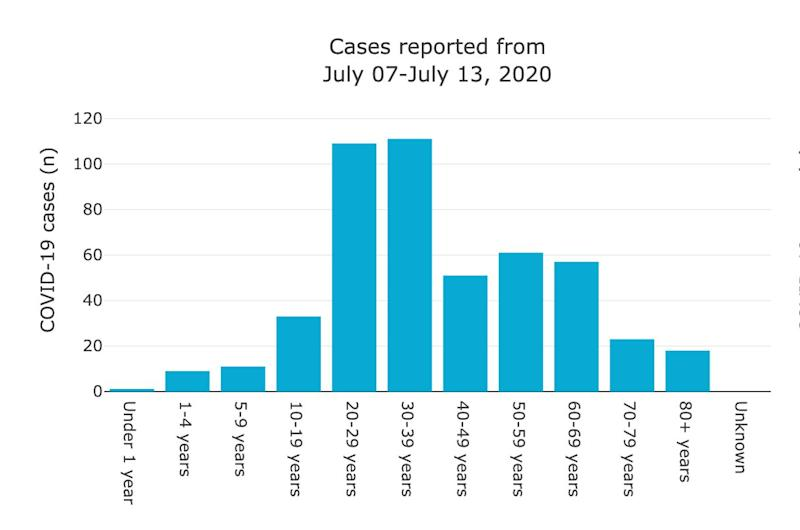 Age range of new COVID-19 cases reported in Alberta from July 7-13, 2020. (Photo: Alberta Health Services)