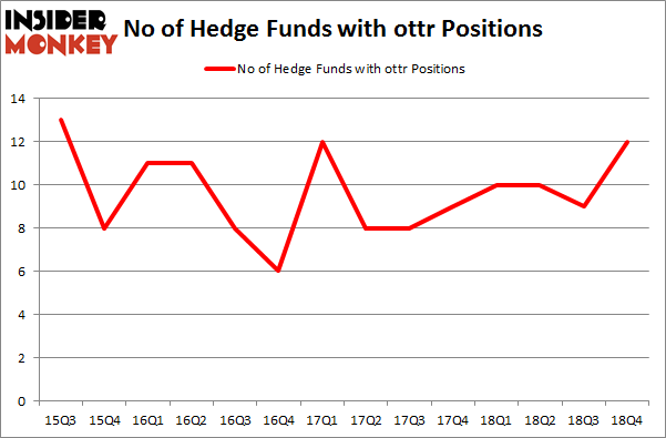 No of Hedge Funds with OTTR Positions