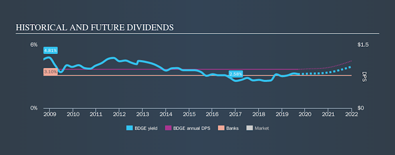 NasdaqGS:BDGE Historical Dividend Yield, September 11th 2019