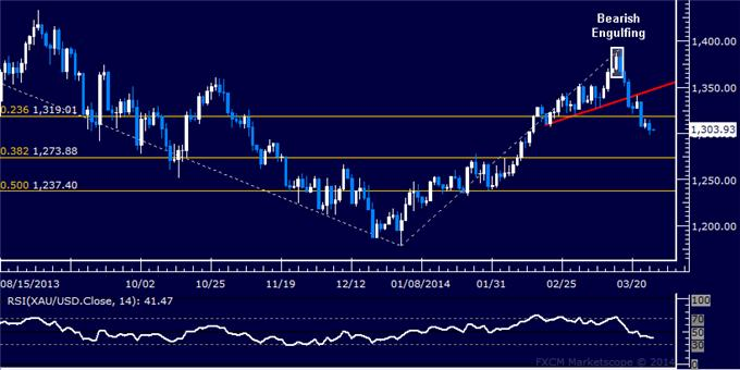 Forex-US-Dollar-Locked-in-a-Familiar-Range-Oil-Rebounds-as-Expected_body_Picture_7.png, Forex: US Dollar Retreats to Chart Support, Gold May Fall Further