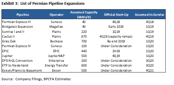 When Will Completion-Exposed Oil Equities Discount Permian 2020?
