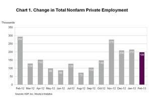 ADP National Employment Report: Private Sector Employment Increased by 198,000 Jobs in February