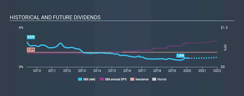 NasdaqGS:SIGI Historical Dividend Yield, February 9th 2020