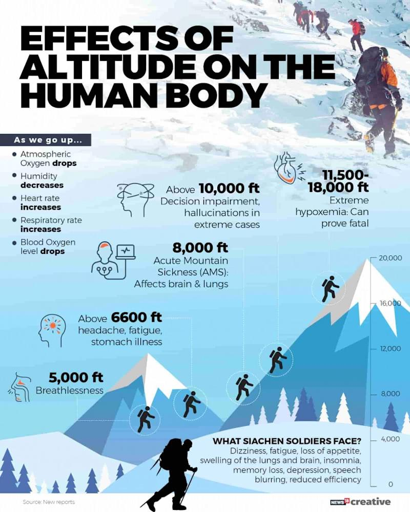 Effects of altitude on the human body-min