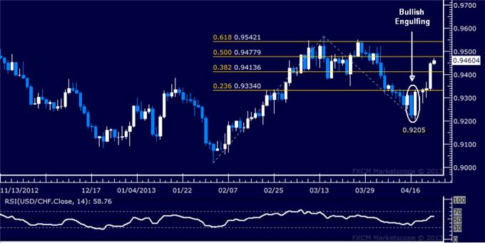Forex_USDCHF_Technical_Analysis_04.24.2013_body_Picture_1.png, USD/CHF Technical Analysis 04.24.2013