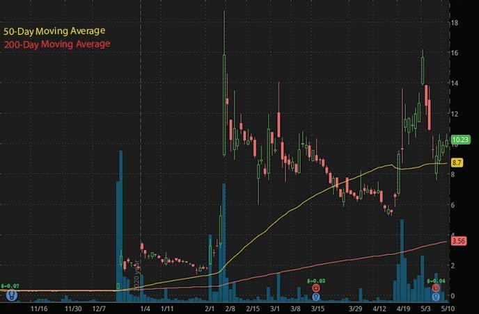 hot penny stocks to watch right now Ocugen OCGN stock chart
