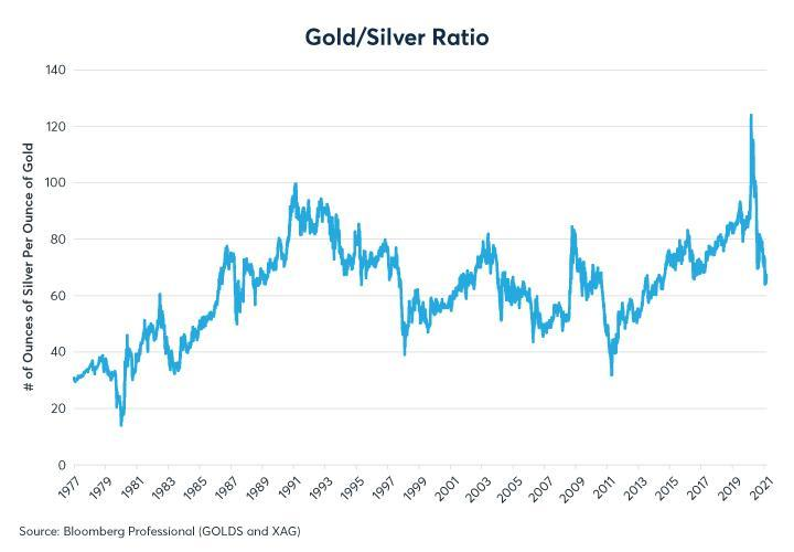 Figure 5: The gold-silver ratio has experienced wild swings in the past decade