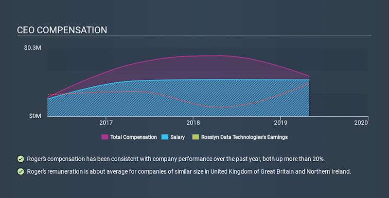 AIM:RDT CEO Compensation, January 20th 2020