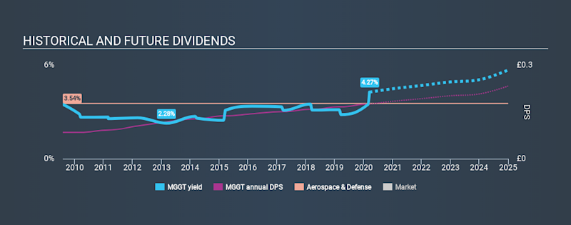 LSE:MGGT Historical Dividend Yield, March 15th 2020