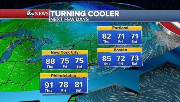 Temperatures in the Northeast should cool off the next few days. (ABC News)