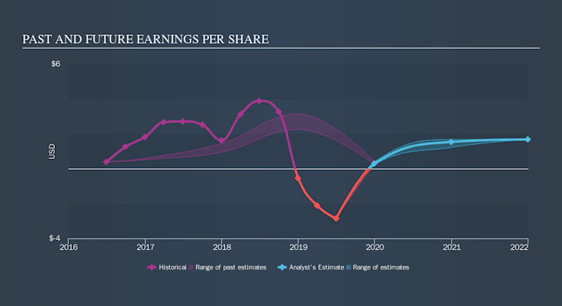 NYSE:TWO Past and Future Earnings, October 15th 2019