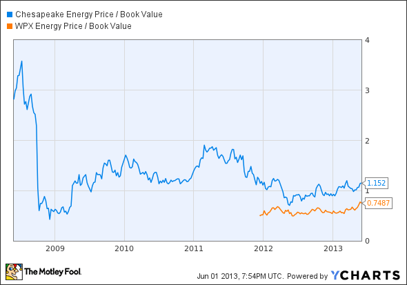CHK Price / Book Value Chart