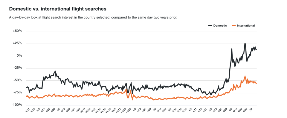 A day-by-day look at flight search interest on KAYAK in Canada, compared to the same day two years prior. (KAYAK)