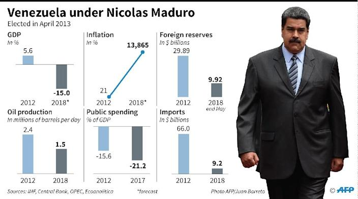 Venezuela by the numbers under Nicolas Maduro (AFP Photo/Anella RETA)