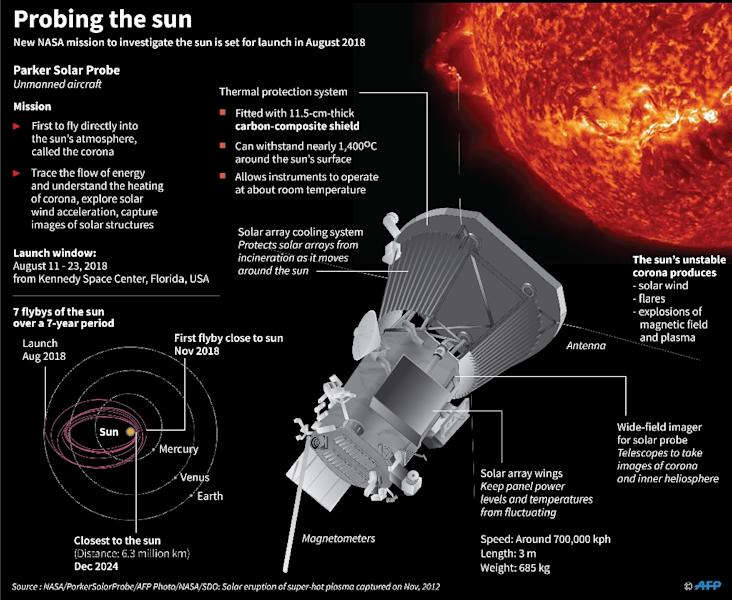 Graphic on the Parker Solar Probe which will become the first spacecraft to fly directly into the sun's atmosphere with a launch window of August 11-23