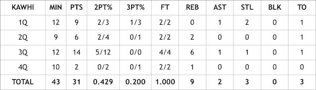 A breakdown of Kawhi Leonard's quarter-by-quarter numbers in Game 1 of the Eastern Conference Finals against the Milwaukee Bucks.
