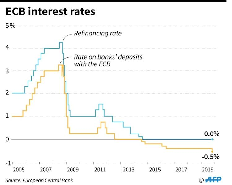 ECB interest rates on refinancing and deposits, since 2005