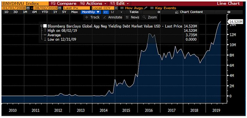 Bloombergy Barclays Global Agg