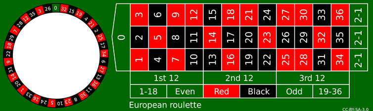 "<span class=""caption"">European roulette layout.</span> <span class=""attribution""><span class=""source"">Wikipedia Commons</span></span>"