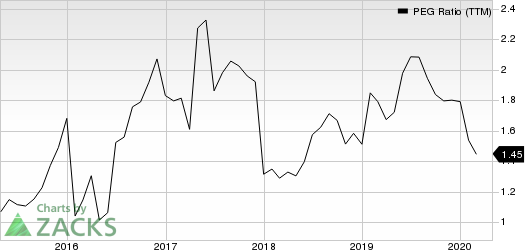 OSI Systems, Inc. PEG Ratio (TTM)