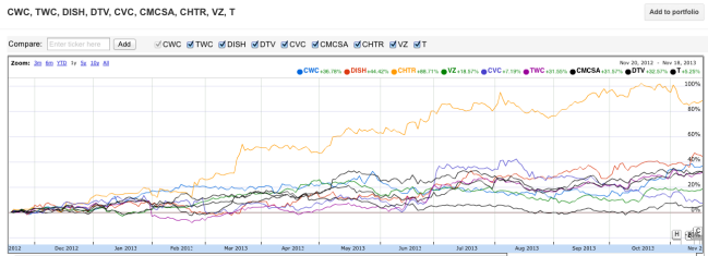 cable tv stocks