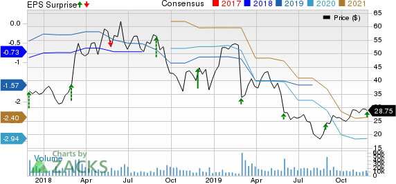 Nutanix Inc. Price, Consensus and EPS Surprise