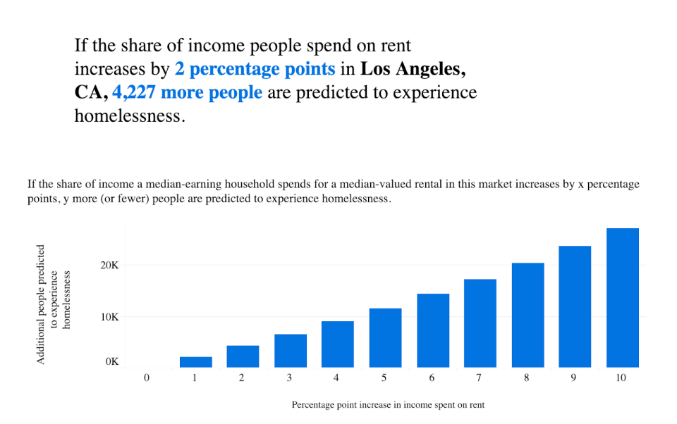 High rent in America can be relative. (Photo: Courtesy of Zillow)