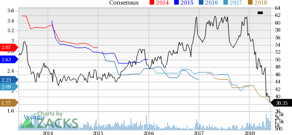 ProAssurance (PRA) reported earnings 30 days ago. What's next for the stock? We take a look at earnings estimates for some clues.