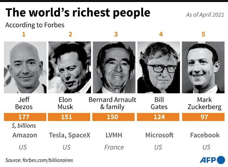 The world's richest people