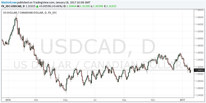 Canadian Dollar Eases After BoC Leaves Rates Unchanged