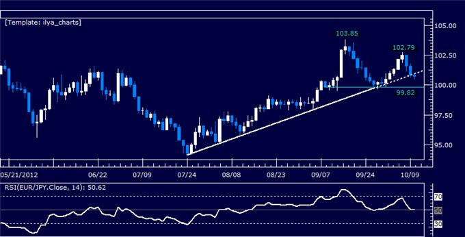 EURJPY_Classic_Technical_Report_10.10.2012_body_Picture_5.png, EURJPY Classic Technical Report 10.10.2012