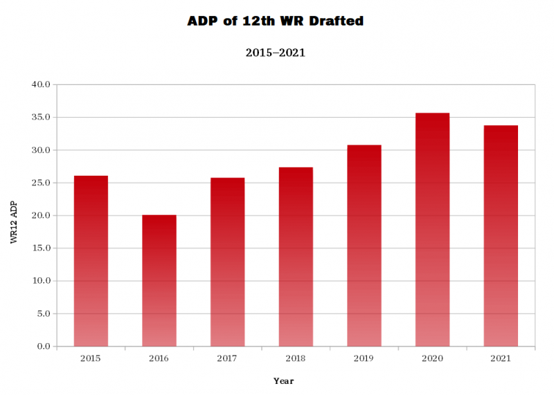 ADP of 12th WR Drafted. (Photo by 4for4.com)