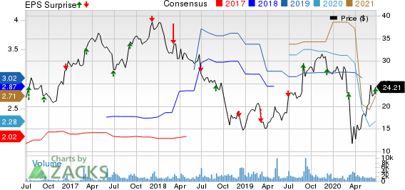 GMS Inc. Price, Consensus and EPS Surprise