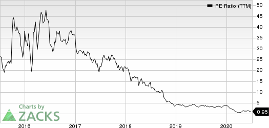 Laredo Petroleum, Inc. PE Ratio (TTM)