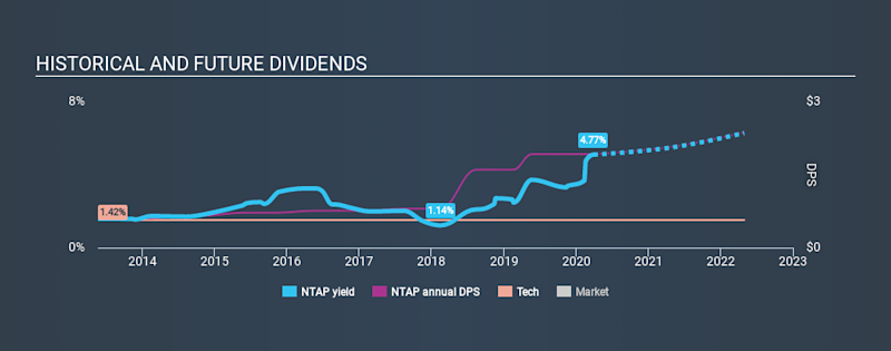 NasdaqGS:NTAP Historical Dividend Yield March 28th 2020