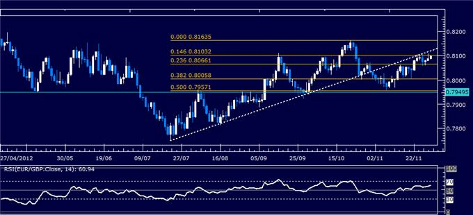 Forex_Analysis_EURGBP_Classic_Technical_Report_11.30.2012_body_Picture_1.png, Forex Analysis: EUR/GBP Classic Technical Report 11.30.2012