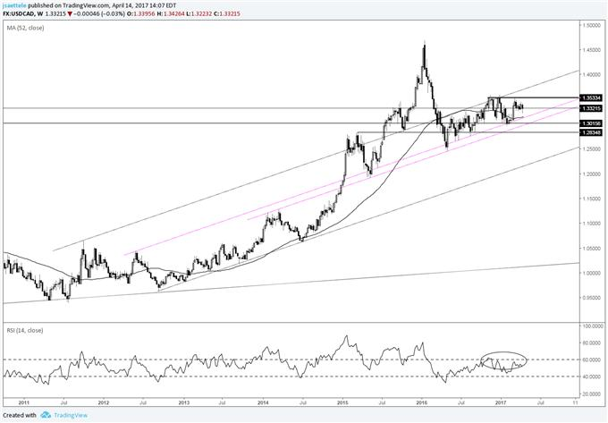 Technical Weekly: USD/JPY Hits Measured Level but Gap Risk Remains